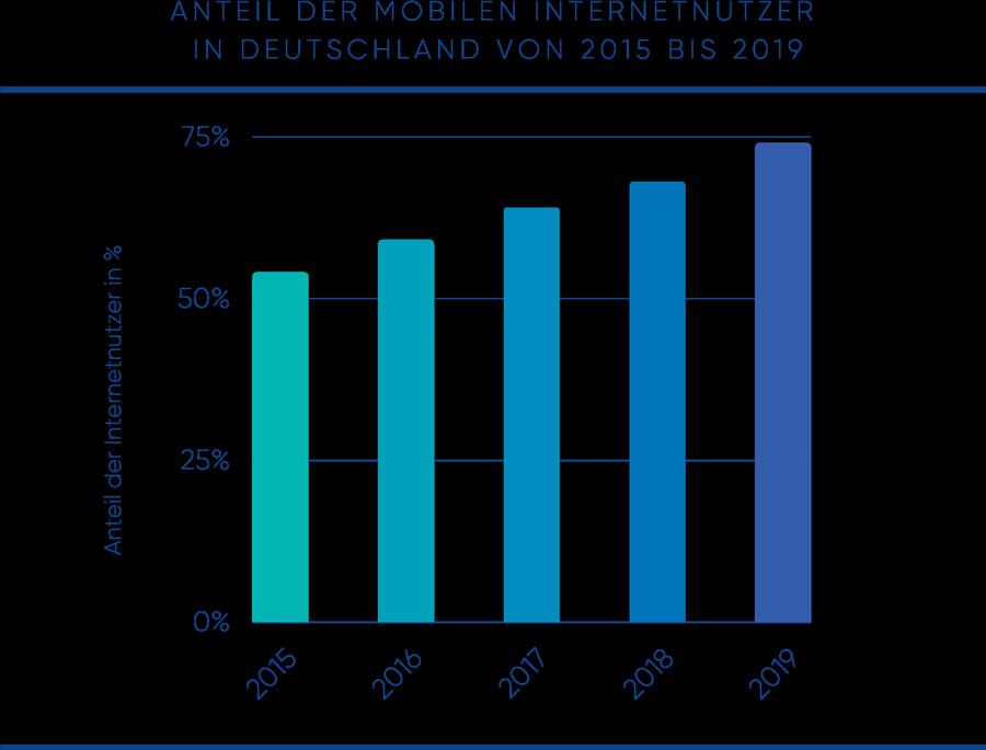 Anteil der mobilen Internetnutzer in Deutschland von 2015 bis 2019