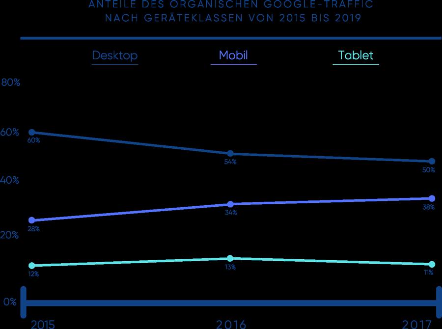 Anteil des organischen Google-Traffics nach Geräteklasse von 2015 bis 2019