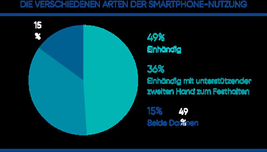 Die verschiedenen Arten der Smartphone-Nutzung