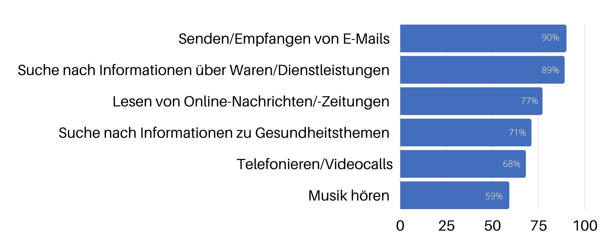Umfrage zu Internetaktivitäten in Deutschland 2020